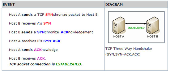 Tcp Handshake Diagram Ddos Protection Services