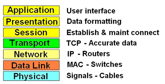 OSI-Layer-Functions.jpg